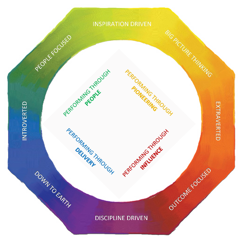 Lumina Personality Octagon chart. Starting on the top left: People focused (green), Inspiration Driven, Big Picture Thinking (yellow), Extroverted, Outcome Focused (red), Discipline Driven, Down to Earth (blue), Introverted. Square in center. starting in the top left: Performing through people (green), Performing through pioneering (yellow), performing through influence (red), performing through delivery (blue)